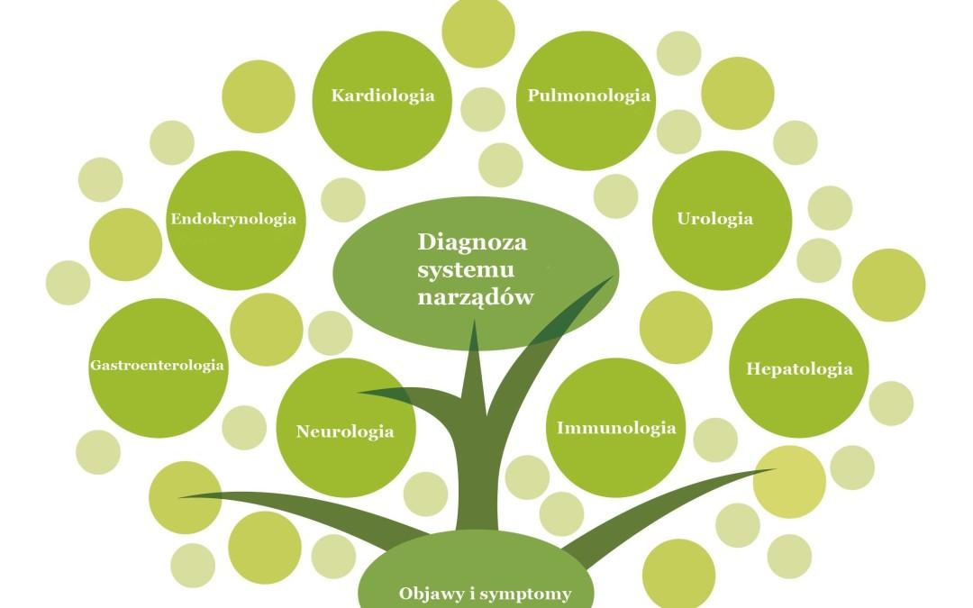 Co to jest medycyna funkcjonalna?